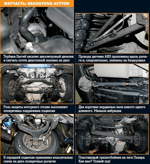 Ssangyong actyon engine problems фото